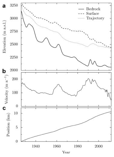 a) Elevación de la trayectoria. b) Velocidad a lo largo de la trayectoria. c) Posición a lo largo de la línea de flujo. FUENTE: JOUVET y FUNK, 2014.